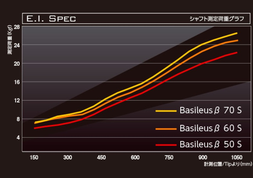 You are currently viewing Basileus beta specs